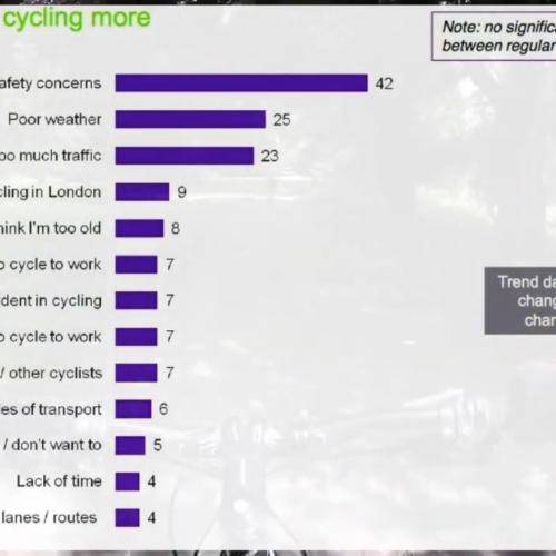 A bar chart showing the deterrents of cycling