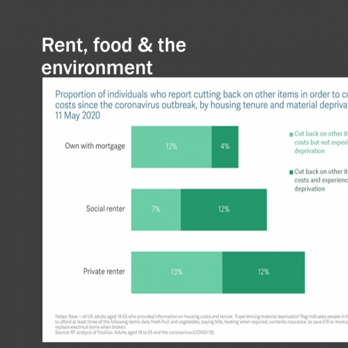 Presentation slide about rent, food and the environment
